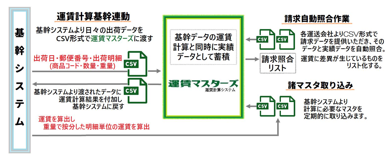トラック運賃計算システム導入事例
