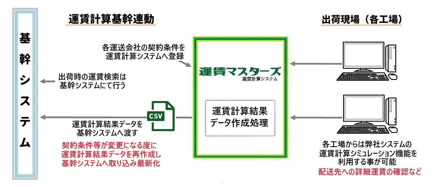 運賃計算システム導入事例