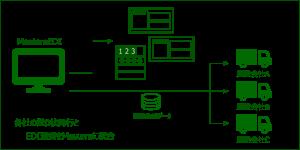 各社の送り状発行とEDI連携をMastersに統合