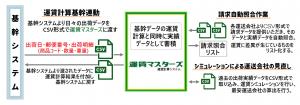 トラック運賃計算システム